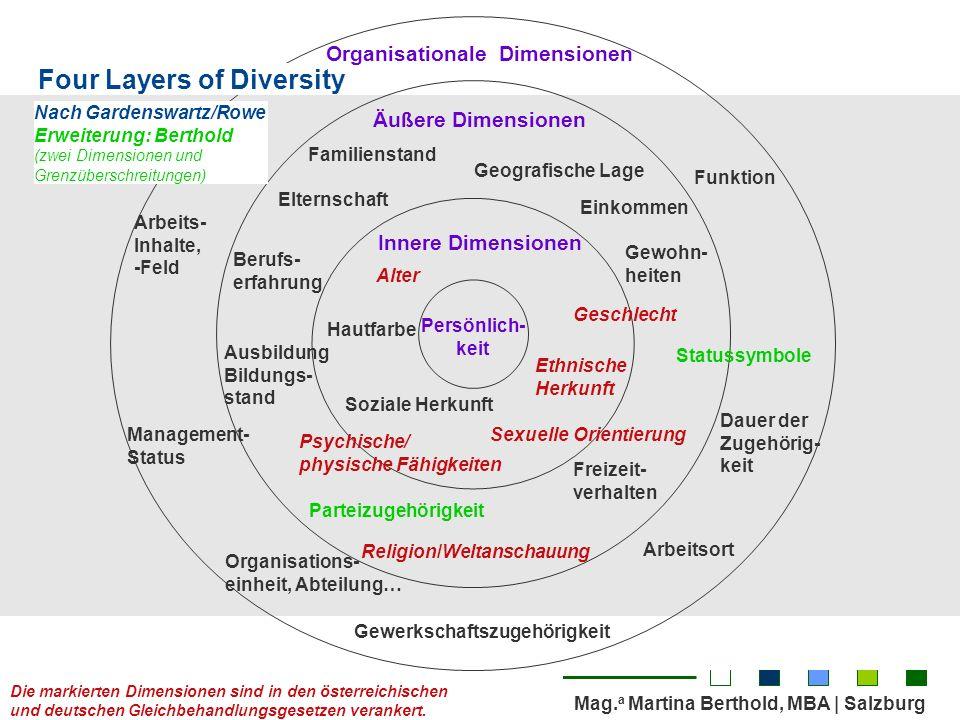 Mag. a Martina Berthold, MBA | Salzburg Seite 6 | Gender & Diversity in Projekten Persönlich- keit Innere Dimensionen Äußere Dimensionen Organisationa