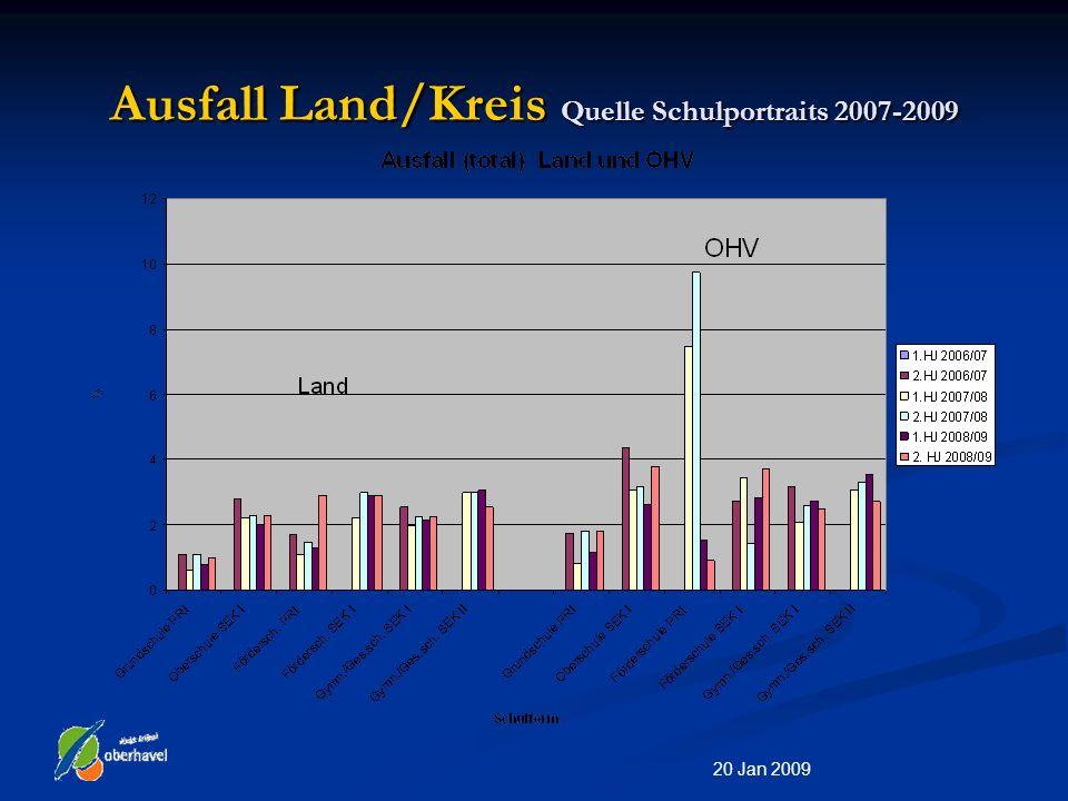 20 Jan 2009 Vertretungsbedarf Land/Kreis Quelle Schulportraits 2007-2009 1.HJ 2006/07 2.HJ 2006/071.HJ 2007/08 2.HJ 2007/08 1.HJ 2008/09 2.