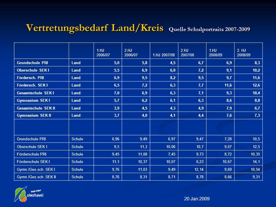 20 Jan 2009 Vertretungsbedarf Land/Kreis Quelle Schulportraits 2007-2009