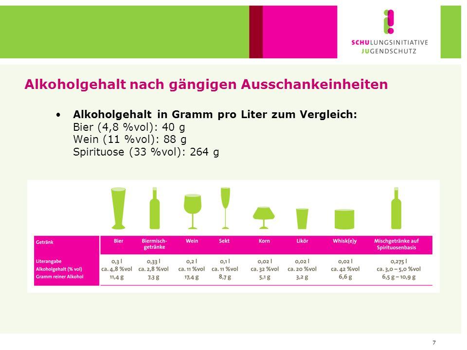 7 Alkoholgehalt nach gängigen Ausschankeinheiten Alkoholgehalt in Gramm pro Liter zum Vergleich: Bier (4,8 %vol): 40 g Wein (11 %vol): 88 g Spirituose (33 %vol): 264 g