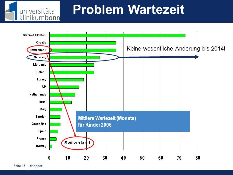Seite 17 Mittlere Wartezeit (Monate) für Kinder 2005 Switzerland Keine wesentliche Änderung bis 2014! Problem Wartezeit
