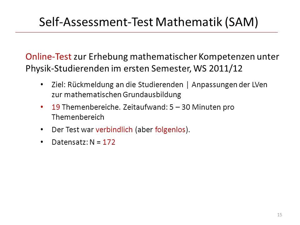 Self-Assessment-Test Mathematik (SAM) Online-Test zur Erhebung mathematischer Kompetenzen unter Physik-Studierenden im ersten Semester, WS 2011/12 Zie