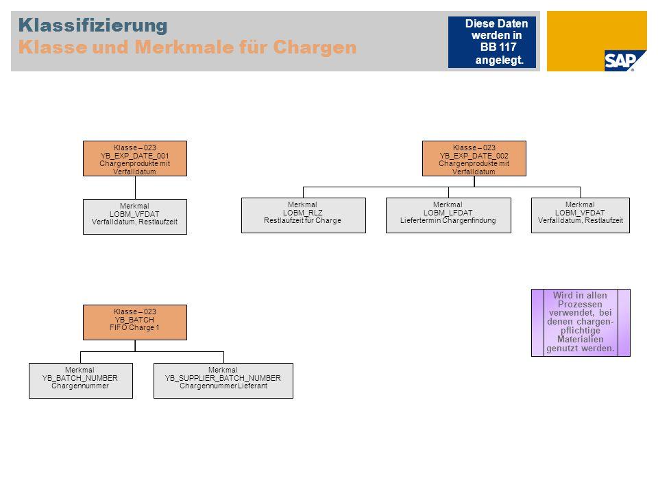 Klassifizierung Klasse und Merkmale für Chargen Klasse – 023 YB_EXP_DATE_001 Chargenprodukte mit Verfalldatum Merkmal LOBM_VFDAT Verfalldatum, Restlau