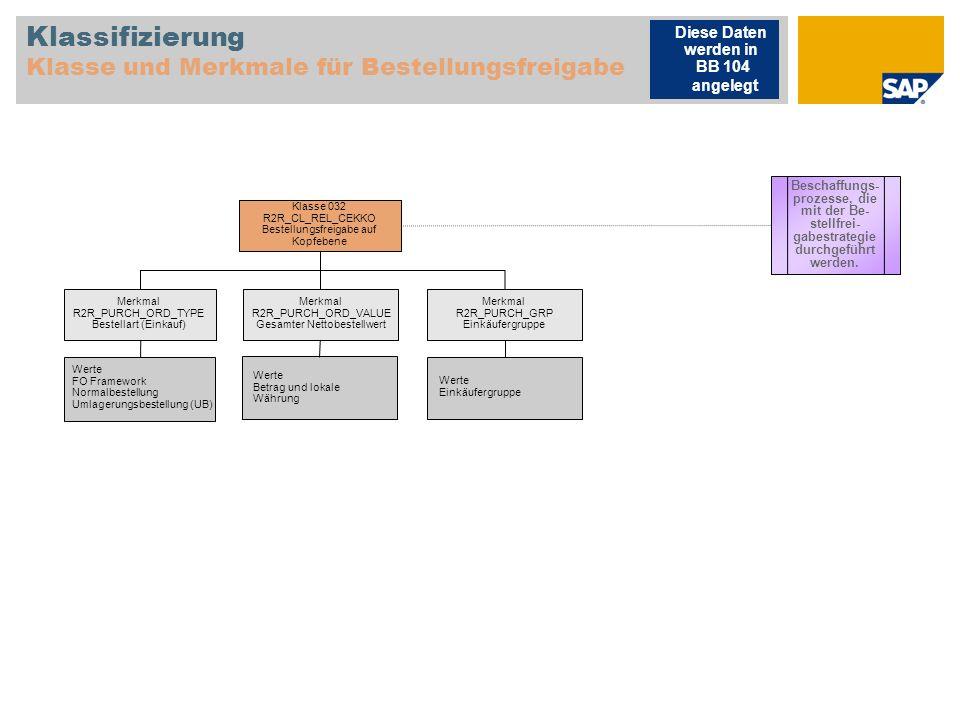 Klassifizierung Klasse und Merkmale für Bestellungsfreigabe Merkmal R2R_PURCH_ORD_VALUE Gesamter Nettobestellwert Werte FO Framework Normalbestellung Umlagerungsbestellung (UB) Beschaffungs- prozesse, die mit der Be- stellfrei- gabestrategie durchgeführt werden.