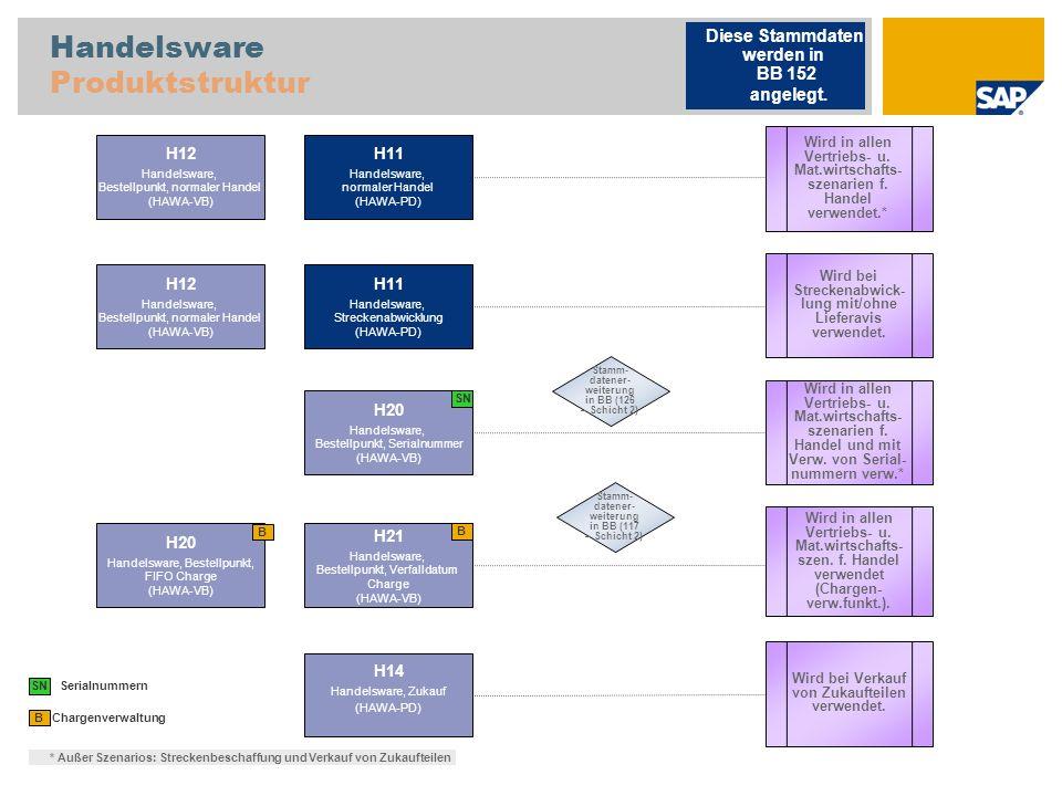 Handelsware Produktstruktur Chargenverwaltung B H11 Handelsware, normaler Handel (HAWA-PD) H12 Handelsware, Bestellpunkt, normaler Handel (HAWA-VB) H20 Handelsware, Bestellpunkt, FIFO Charge (HAWA-VB) H21 Handelsware, Bestellpunkt, Verfalldatum Charge (HAWA-VB) SN Serialnummern H14 Handelsware, Zukauf (HAWA-PD) Wird bei Verkauf von Zukaufteilen verwendet.