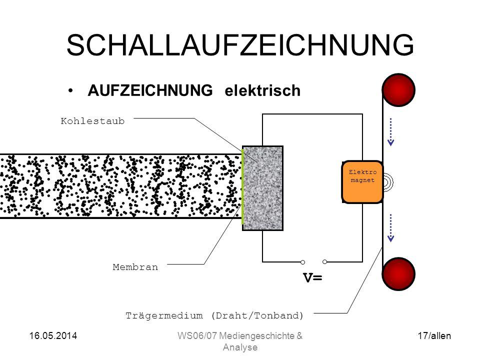16.05.2014WS06/07 Mediengeschichte & Analyse 16/allen SCHALLAUFZEICHNUNG Voraussetzungen für die magnetische Schallaufzeichnung –Mikrophon: Umwandlung