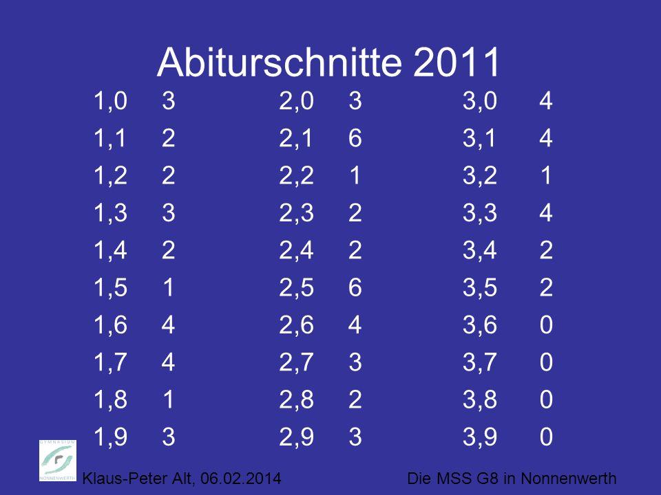 Klaus-Peter Alt, 06.02.2014 Die MSS G8 in Nonnenwerth Abiturschnitte 2011 03,932,931,9 03,822,811,8 03,732,741,7 03,642,641,6 23,562,511,5 23,422,421,