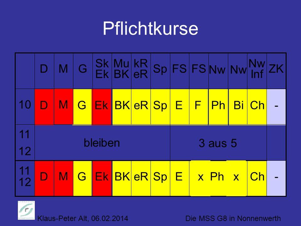 Klaus-Peter Alt, 06.02.2014 Die MSS G8 in Nonnenwerth Pflichtkurse ChBiPhFSpeRBKEkG M 3 aus 5 bleiben 11 12 -ED 11 12 -ChBiPhFESpeRBKEkG M D 10 ZK Nw