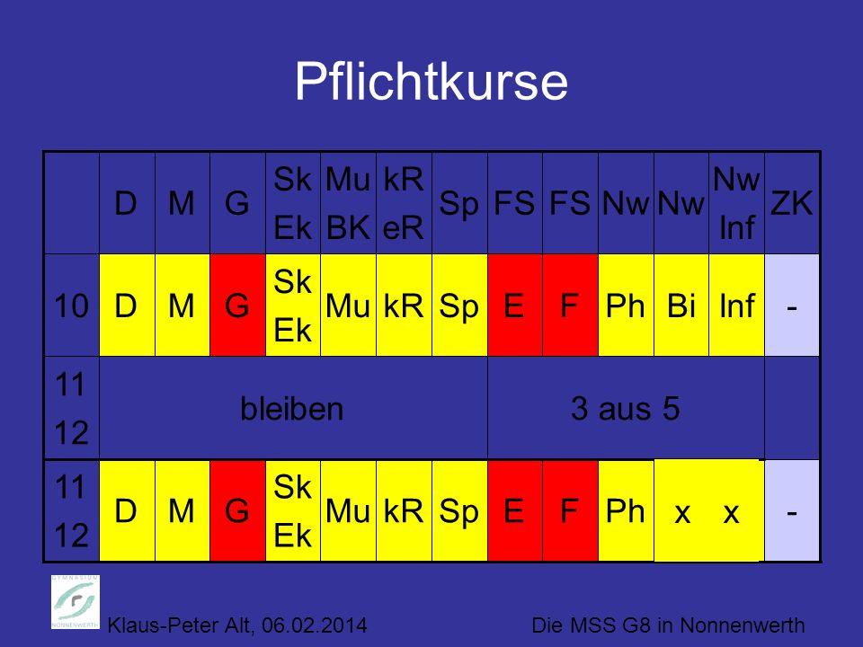 Klaus-Peter Alt, 06.02.2014 Die MSS G8 in Nonnenwerth Pflichtkurse InfBi PhFSpkRMu Sk Ek GM 3 aus 5bleiben 11 12 -ED 11 12 -InfBiPhFESpkRMu Sk Ek GMD1