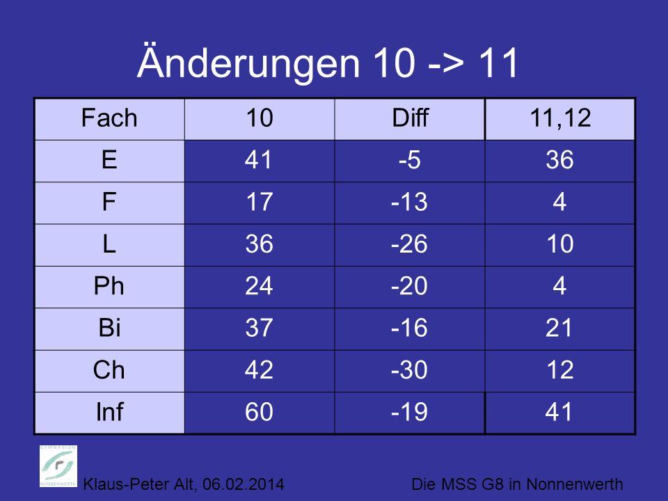 Klaus-Peter Alt, 06.02.2014 Die MSS G8 in Nonnenwerth Änderungen 10 -> 11 Fach10Diff11,12 E41-536 F17-134 L36-2610 Ph24-204 Bi37-1621 Ch42-3012 Inf60-1941