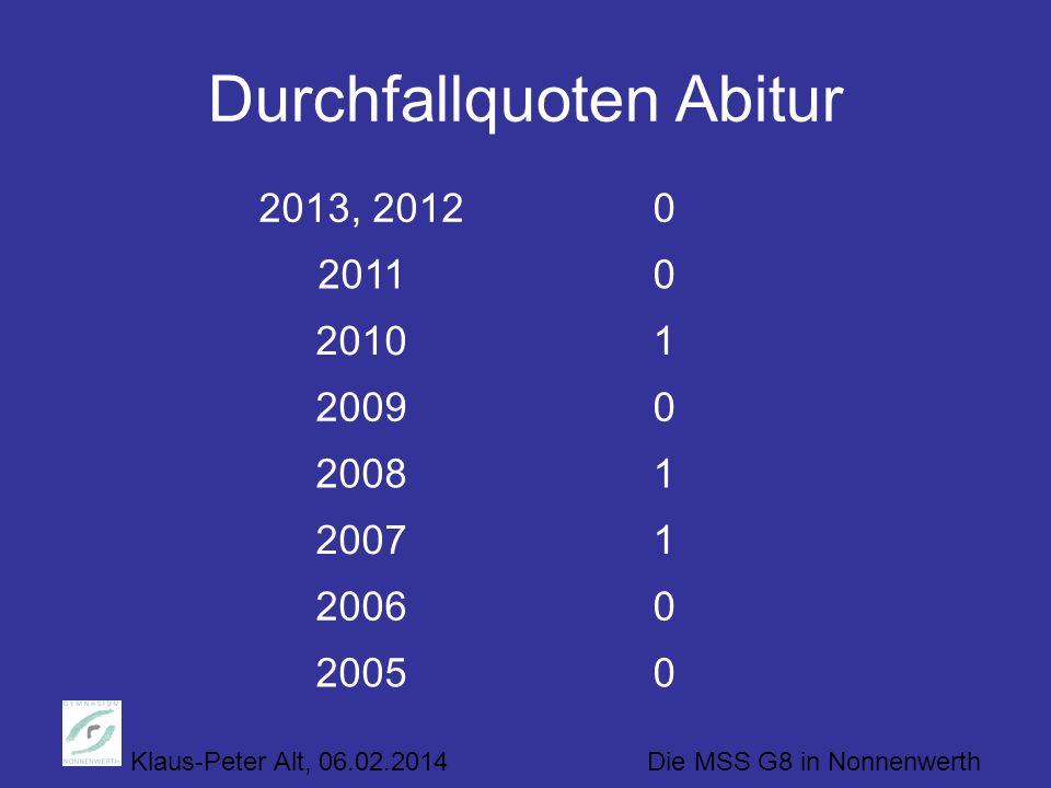 Klaus-Peter Alt, 06.02.2014 Die MSS G8 in Nonnenwerth Durchfallquoten Abitur 2013, 20120 20110 20101 20090 20081 20071 20060 20050
