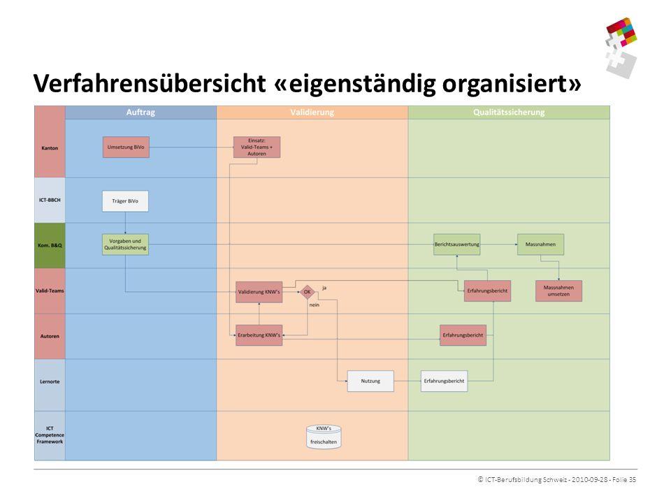 © ICT-Berufsbildung Schweiz - 2010-09-28 - Folie 35 Verfahrensübersicht «eigenständig organisiert»
