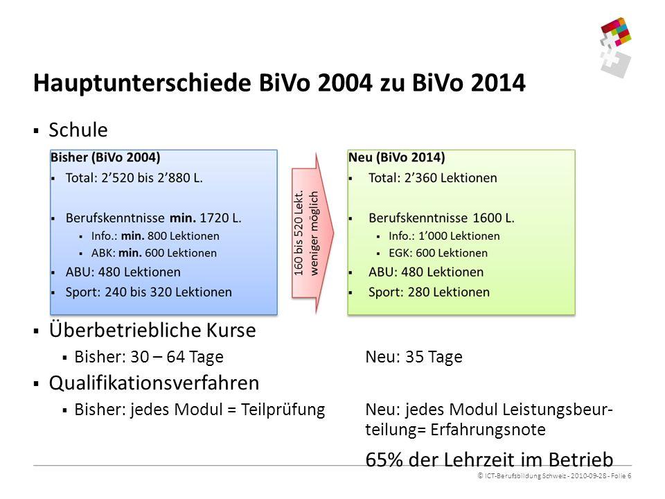 © ICT-Berufsbildung Schweiz - 2010-09-28 - Folie 6 Hauptunterschiede BiVo 2004 zu BiVo 2014 Schule Überbetriebliche Kurse Bisher: 30 – 64 TageNeu: 35 Tage Qualifikationsverfahren Bisher: jedes Modul = TeilprüfungNeu: jedes Modul Leistungsbeur- teilung= Erfahrungsnote 65% der Lehrzeit im Betrieb