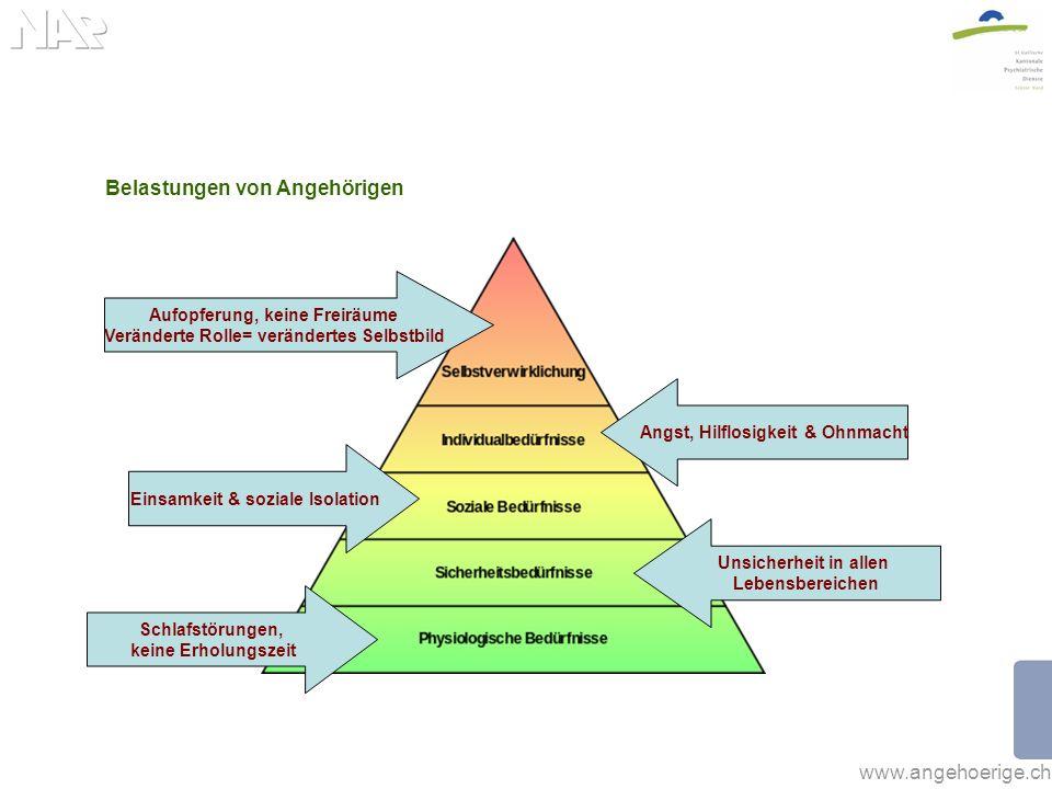 www.angehoerige.ch Belastungen von Angehörigen Schlafstörungen, keine Erholungszeit Unsicherheit in allen Lebensbereichen Einsamkeit & soziale Isolati