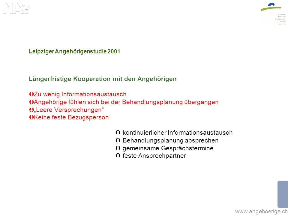 www.angehoerige.ch Leipziger Angehörigenstudie 2001 Längerfristige Kooperation mit den Angehörigen Zu wenig Informationsaustausch Angehörige fühlen sich bei der Behandlungsplanung übergangen Leere Versprechungen Keine feste Bezugsperson kontinuierlicher Informationsaustausch Behandlungsplanung absprechen gemeinsame Gesprächstermine feste Ansprechpartner