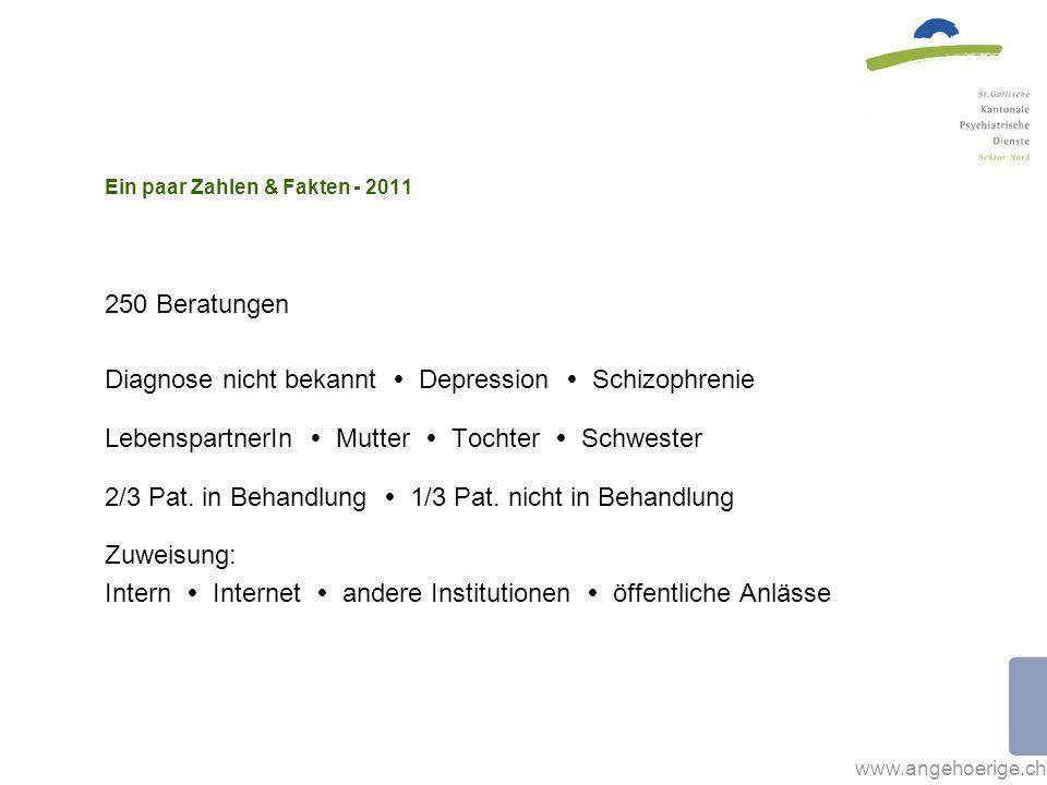 www.angehoerige.ch Ein paar Zahlen & Fakten - 2011 250 Beratungen Diagnose nicht bekannt Depression Schizophrenie LebenspartnerIn Mutter Tochter Schwester 2/3 Pat.