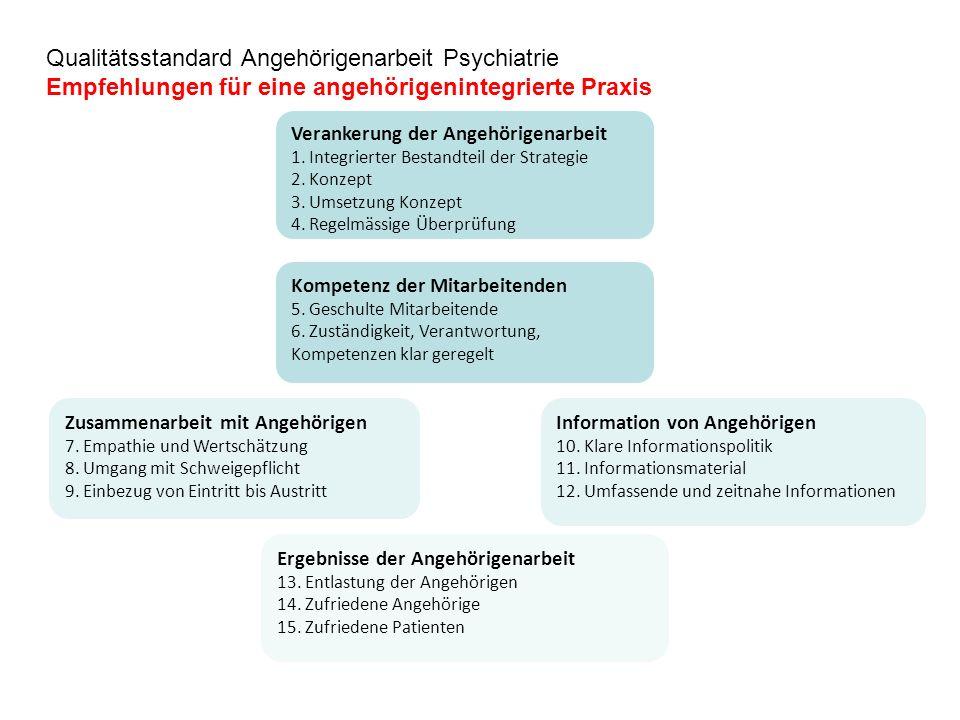 Qualitätsstandard Angehörigenarbeit Psychiatrie Empfehlungen für eine angehörigenintegrierte Praxis Ergebnisse der Angehörigenarbeit 13.
