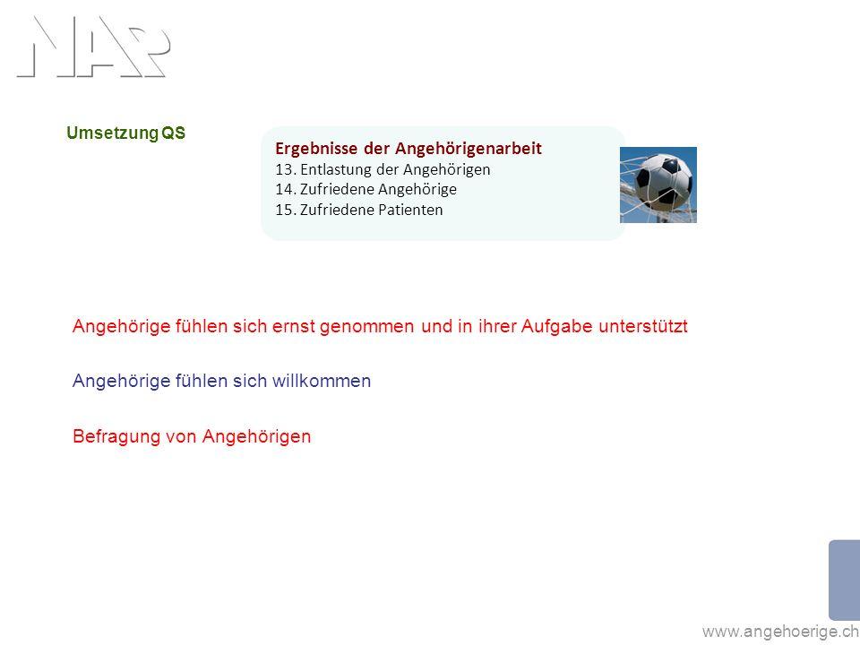 www.angehoerige.ch Umsetzung QS Angehörige fühlen sich ernst genommen und in ihrer Aufgabe unterstützt Angehörige fühlen sich willkommen Befragung von Angehörigen Ergebnisse der Angehörigenarbeit 13.