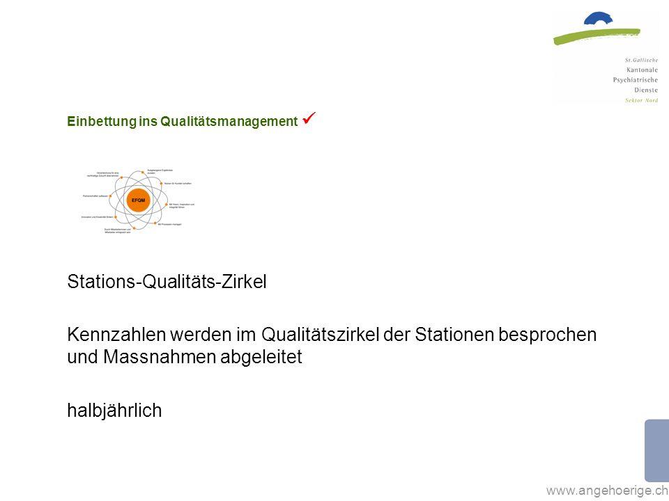 www.angehoerige.ch Einbettung ins Qualitätsmanagement Stations-Qualitäts-Zirkel Kennzahlen werden im Qualitätszirkel der Stationen besprochen und Massnahmen abgeleitet halbjährlich