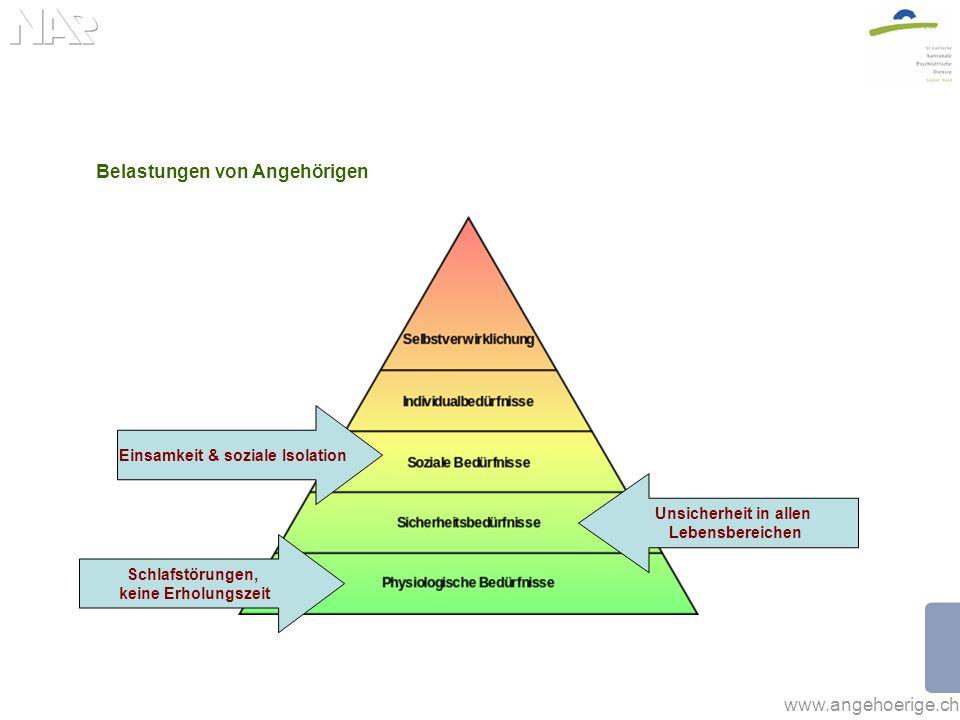 www.angehoerige.ch Belastungen von Angehörigen Schlafstörungen, keine Erholungszeit Unsicherheit in allen Lebensbereichen Einsamkeit & soziale Isolation Schuldgefühle, Hilflosigkeit & Ohnmacht