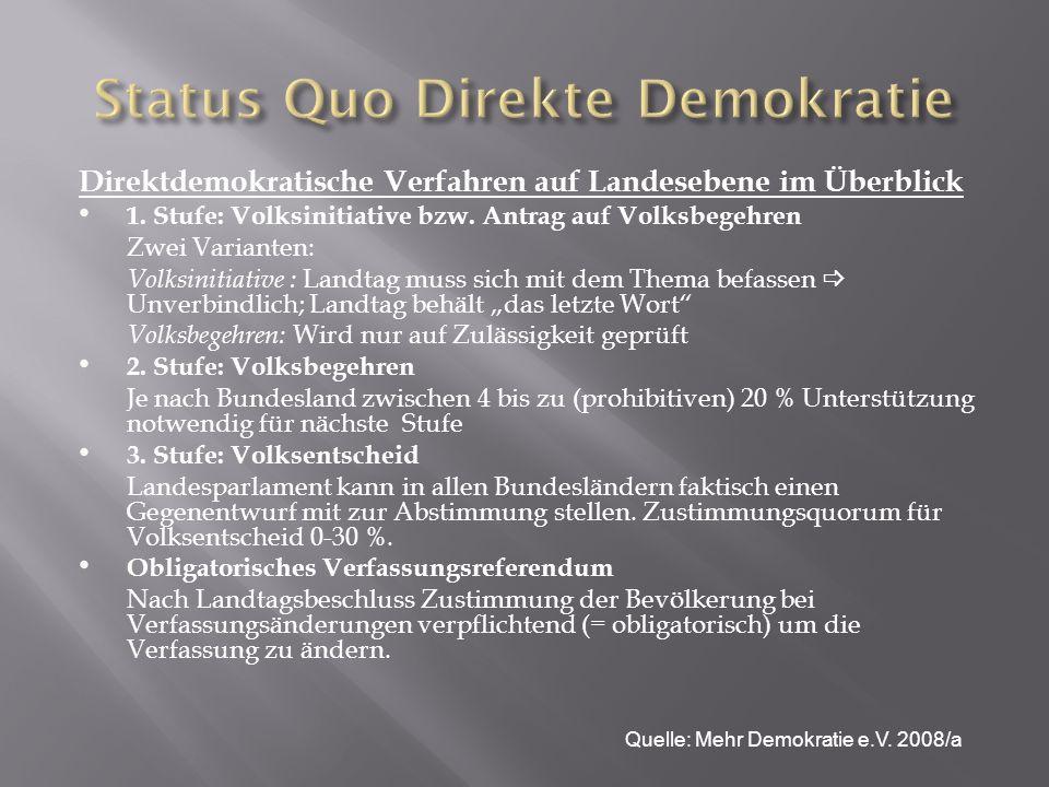 Direkte Demokratie in Deutschland ist nur auf Gemeinde- und Länderebene möglich Aber: Zu hohe Hürden (Unterschriftenquoren) und eingeschränkte Themenauswahl (keine Finanzfragen) verhindern selbst hier eine rege Beteiligung Von 1946 bis Ende 2008 fanden insgesamt 222 direktdemokratische Initiativen (Anträge auf Volksbegehren bzw.