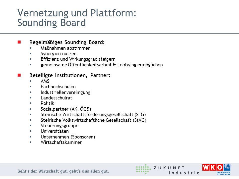 Vernetzung und Plattform: Sounding Board Regelmäßiges Sounding Board: Maßnahmen abstimmen Synergien nutzen Effizienz und Wirkungsgrad steigern gemeins