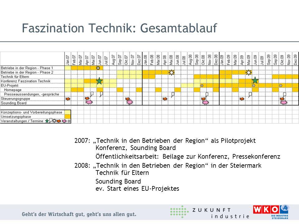 Faszination Technik: Gesamtablauf 2007: Technik in den Betrieben der Region als Pilotprojekt Konferenz, Sounding Board Öffentlichkeitsarbeit: Beilage