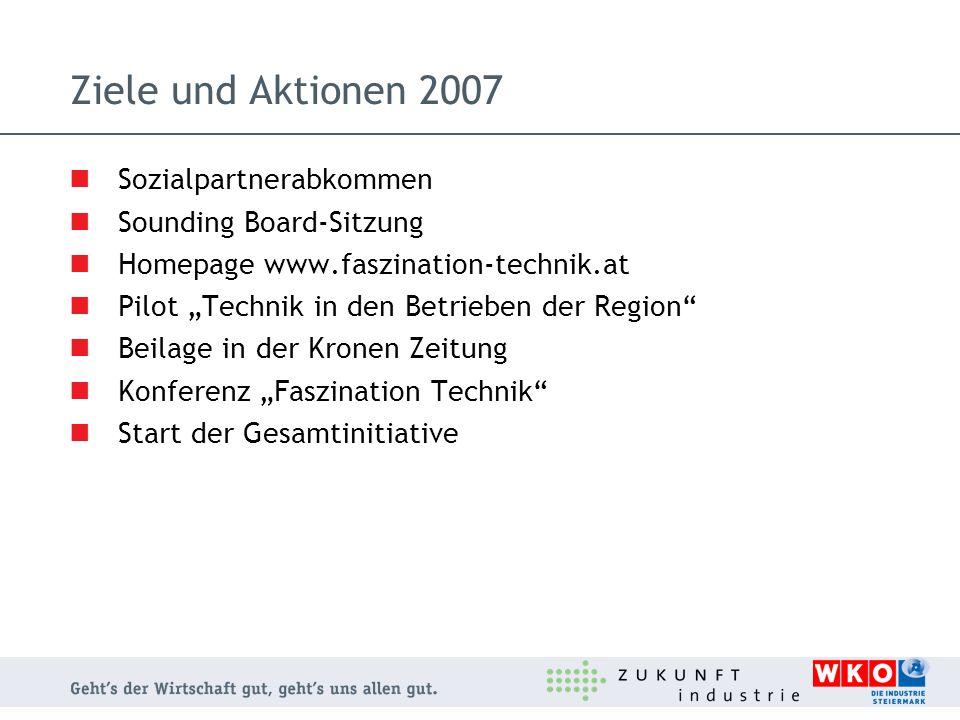 Ziele und Aktionen 2007 Sozialpartnerabkommen Sounding Board-Sitzung Homepage www.faszination-technik.at Pilot Technik in den Betrieben der Region Bei