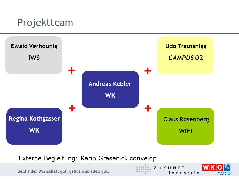 Projektteam + + + + Ewald Verhounig IWS Regina Kothgasser WK Andreas Kebler WK Claus Rosenberg WIFI Udo Traussnigg CAMPUS 02 Externe Begleitung: Karin
