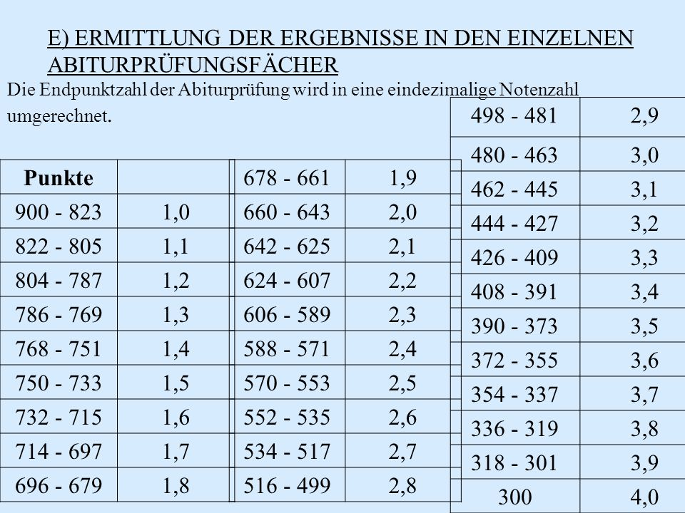 E) ERMITTLUNG DER ERGEBNISSE IN DEN EINZELNEN ABITURPRÜFUNGSFÄCHER Die Endpunktzahl der Abiturprüfung wird in eine eindezimalige Notenzahl umgerechnet