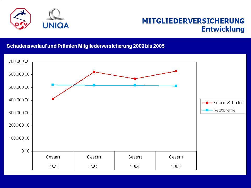 MITGLIEDERVERSICHERUNG Entwicklung Schadensverlauf und Prämien Mitgliederversicherung 2002 bis 2005