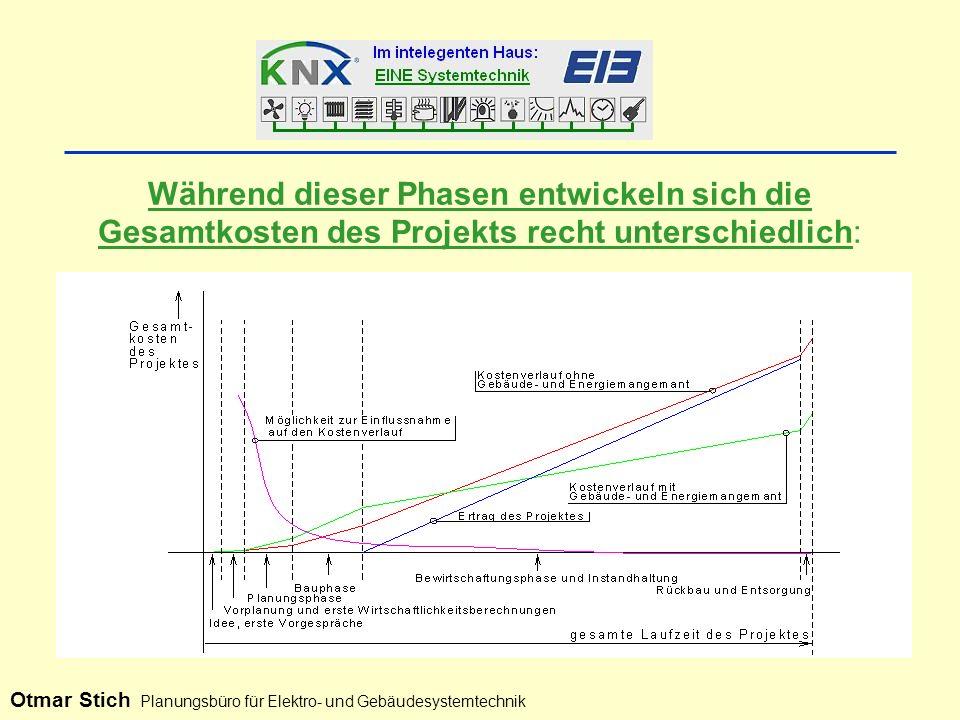 Während dieser Phasen entwickeln sich die Gesamtkosten des Projekts recht unterschiedlich: Otmar Stich Planungsbüro für Elektro- und Gebäudesystemtechnik