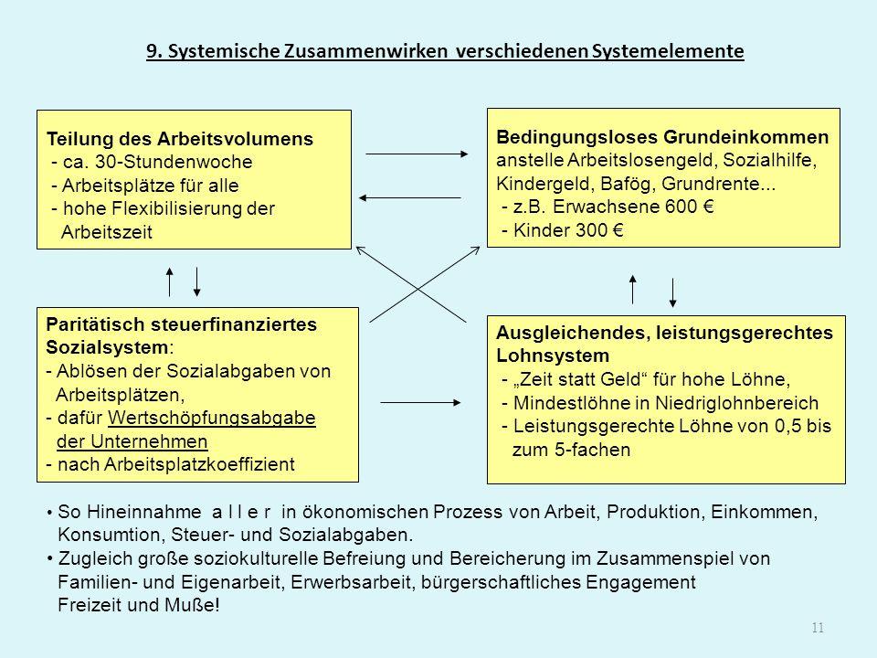 11 9. Systemische Zusammenwirken verschiedenen Systemelemente Teilung des Arbeitsvolumens - ca. 30-Stundenwoche - Arbeitsplätze für alle - hohe Flexib