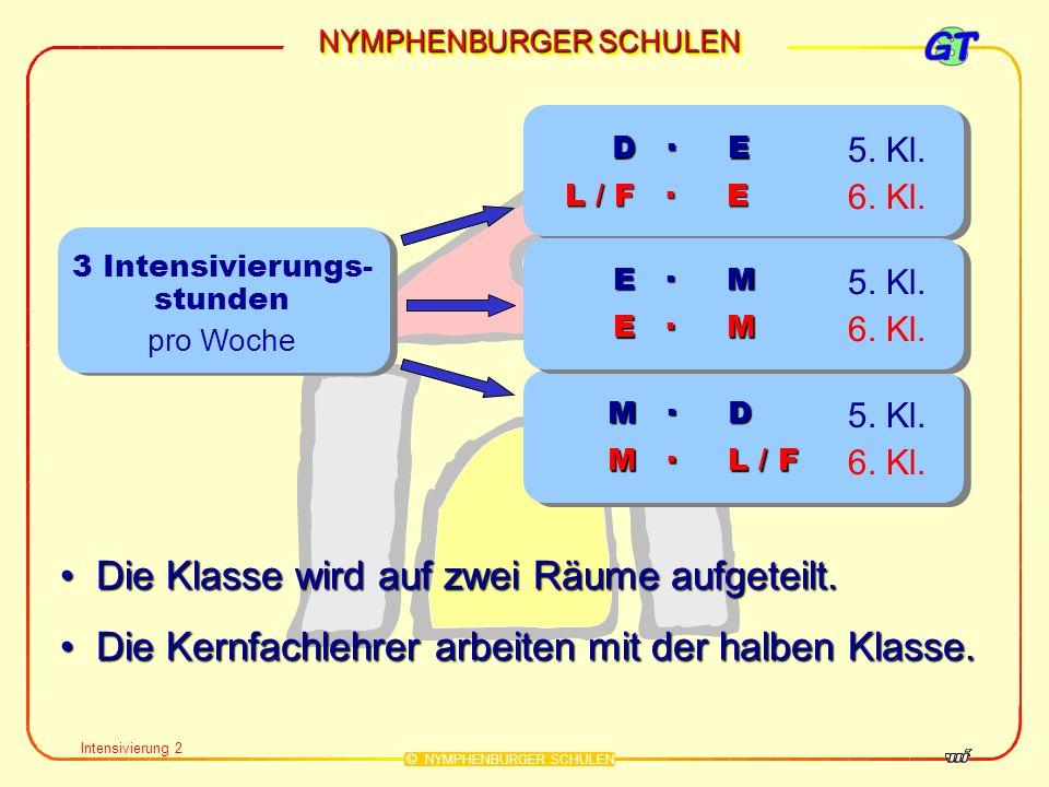 NYMPHENBURGER SCHULEN © NYMPHENBURGER SCHULEN Intensivierung 2 3 Intensivierungs- stunden pro Woche Die Klasse wird auf zwei Räume aufgeteilt. Die Kla