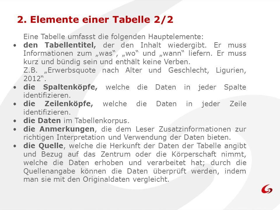 Eine Tabelle umfasst die folgenden Hauptelemente: den Tabellentitel, der den Inhalt wiedergibt.