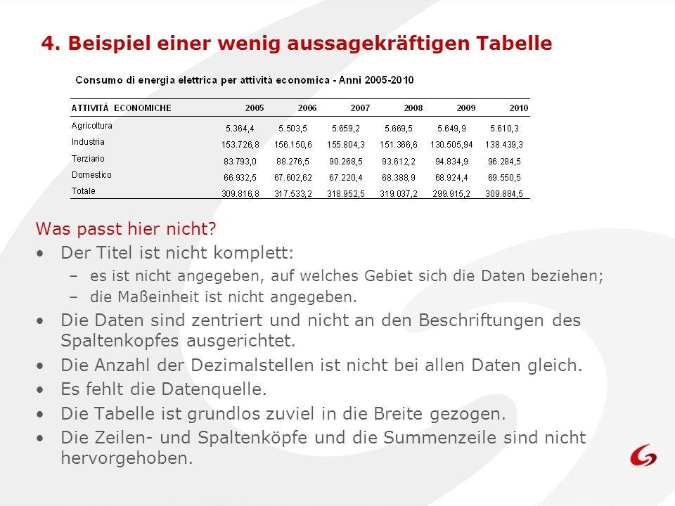 4.Beispiel einer wenig aussagekräftigen Tabelle Was passt hier nicht.