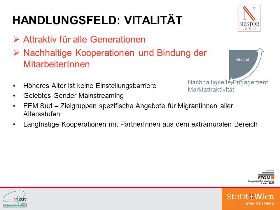 HANDLUNGSFELD: VITALITÄT Attraktiv für alle Generationen Nachhaltige Kooperationen und Bindung der MitarbeiterInnen Höheres Alter ist keine Einstellun