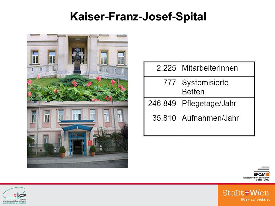 Kaiser-Franz-Josef-Spital 2.225MitarbeiterInnen 777Systemisierte Betten 246.849Pflegetage/Jahr 35.810Aufnahmen/Jahr