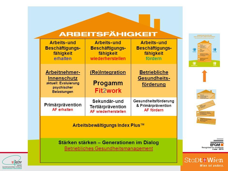 Arbeits- und Beschäftigungs- fähigkeit erhalten Arbeits- und Beschäftigungs- fähigkeit wiederherstellen Arbeits- und Beschäftigungs- fähigkeit fördern