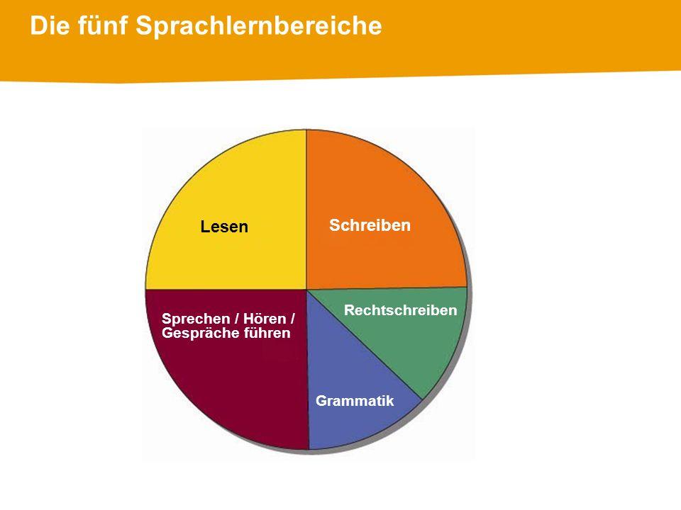 Die fünf Sprachlernbereiche Lesen Sprechen / Hören / Gespräche führen Schreiben Rechtschreiben Grammatik