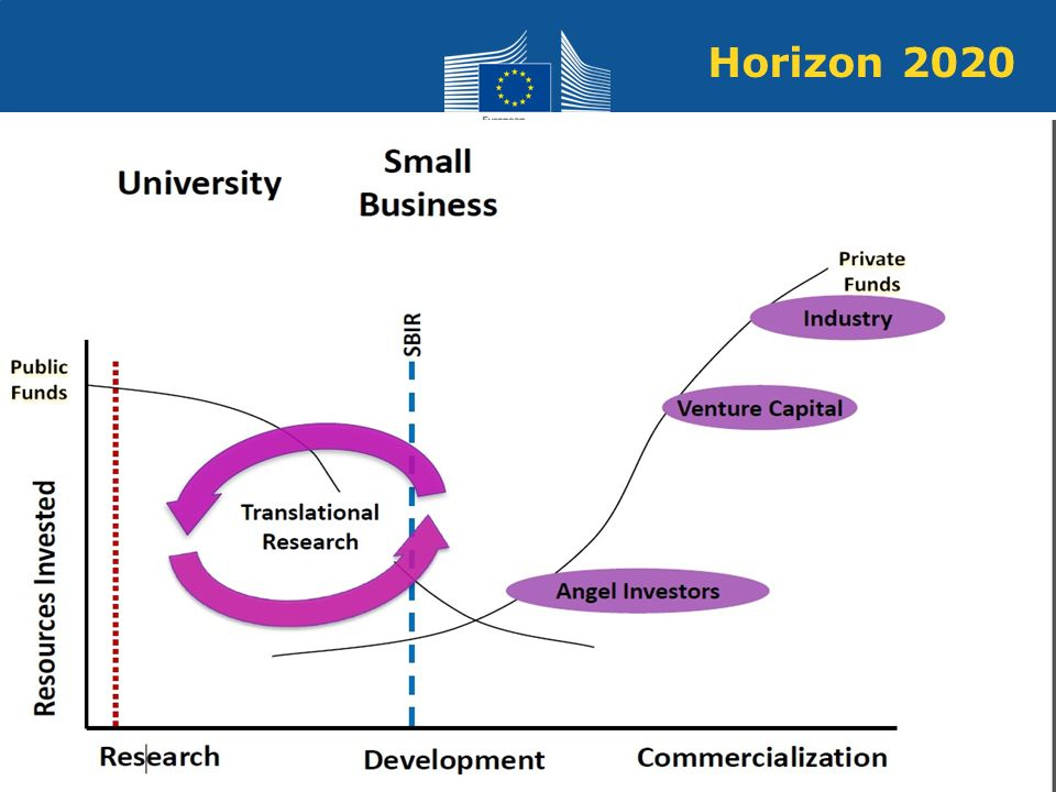 Policy Research and Innovation Research and Innovation Horizon 2020
