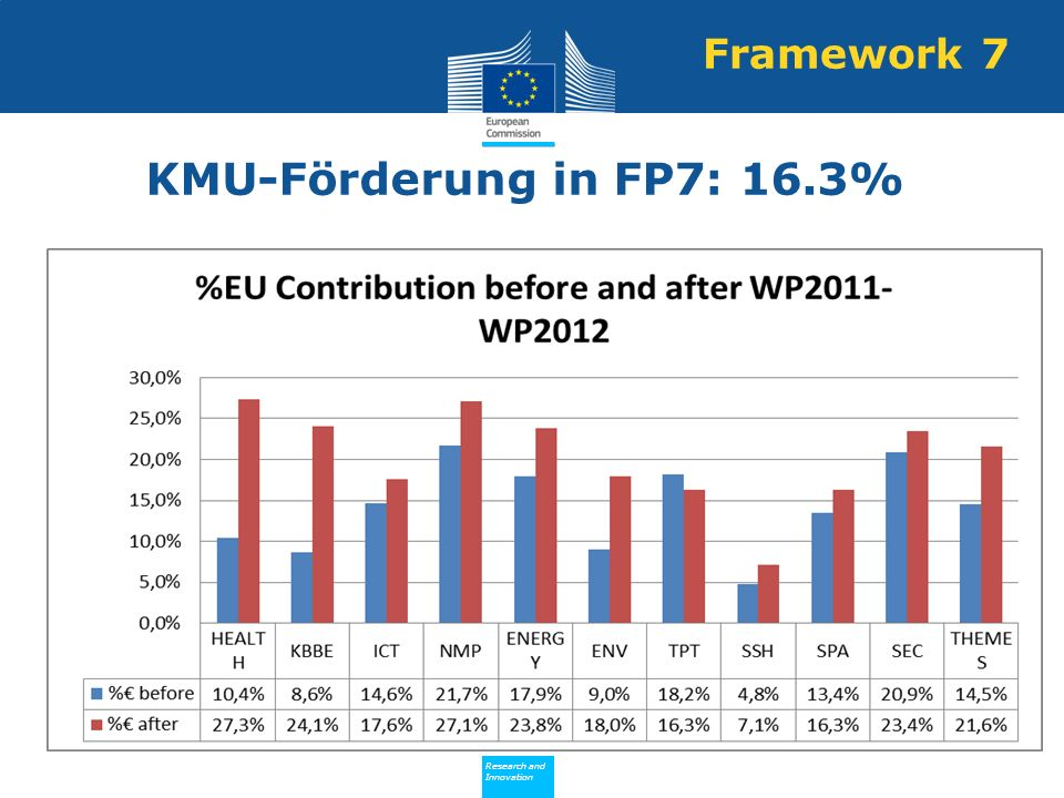 Policy Research and Innovation Research and Innovation KMU-Förderung in FP7: 16.3% Framework 7