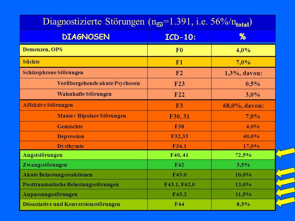 Diagnostizierte Störungen (n =1.391, i.e. 56%/n total ) DIAGNOSEN ICD-10: % Demenzen, OPS F04,0% Süchte F17,0% Schizophrene Störungen F21,3%, davon: V