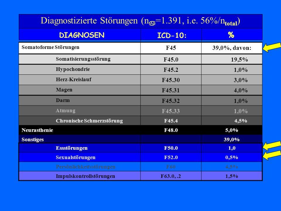 Diagnostizierte Störungen (n =1.391, i.e. 56%/n total ) DIAGNOSEN ICD-10: % Somatoforme Störungen F4539,0%, davon: Somatisierungsstörung F45.0 19,5% H