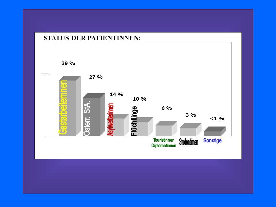 27 % 39 % 14 % 10 % 6 % 3 % <1 % STATUS DER PATIENTINNEN: