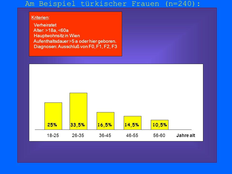 Am Beispiel türkischer Frauen (n=240): Kriterien: Verheiratet Alter: >18a, <60a Hauptwohnsitz in Wien Aufenthaltsdauer >5 a oder hier geboren. Diagnos
