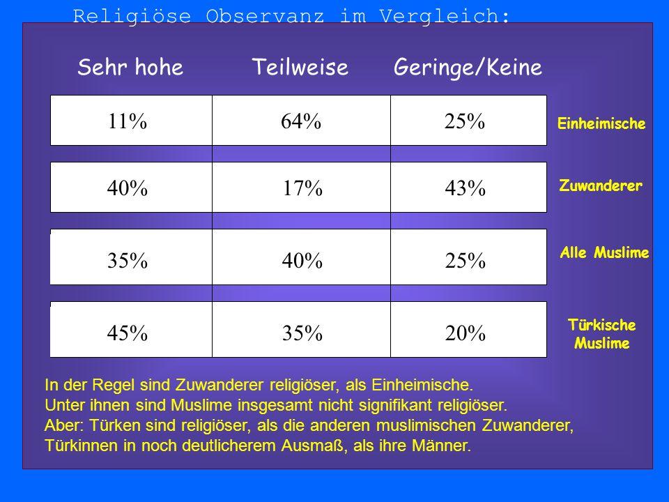 Religiöse Observanz im Vergleich: 11% 64% 25% Sehr hohe Teilweise Geringe/Keine 40% 17% 43% 35% 40% 25% 45% 35% 20% Einheimische Zuwanderer Alle Muslime Türkische Muslime In der Regel sind Zuwanderer religiöser, als Einheimische.