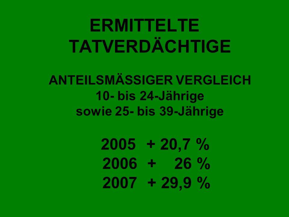 ERMITTELTE TATVERDÄCHTIGE ANTEILSMÄSSIGER VERGLEICH 10- bis 24-Jährige sowie 25- bis 39-Jährige 2005 + 20,7 % 2006 + 26 % 2007 + 29,9 %