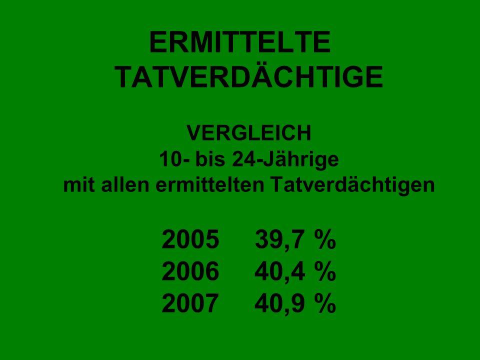 ERMITTELTE TATVERDÄCHTIGE VERGLEICH 10- bis 24-Jährige mit allen ermittelten Tatverdächtigen 2005 39,7 % 2006 40,4 % 2007 40,9 %