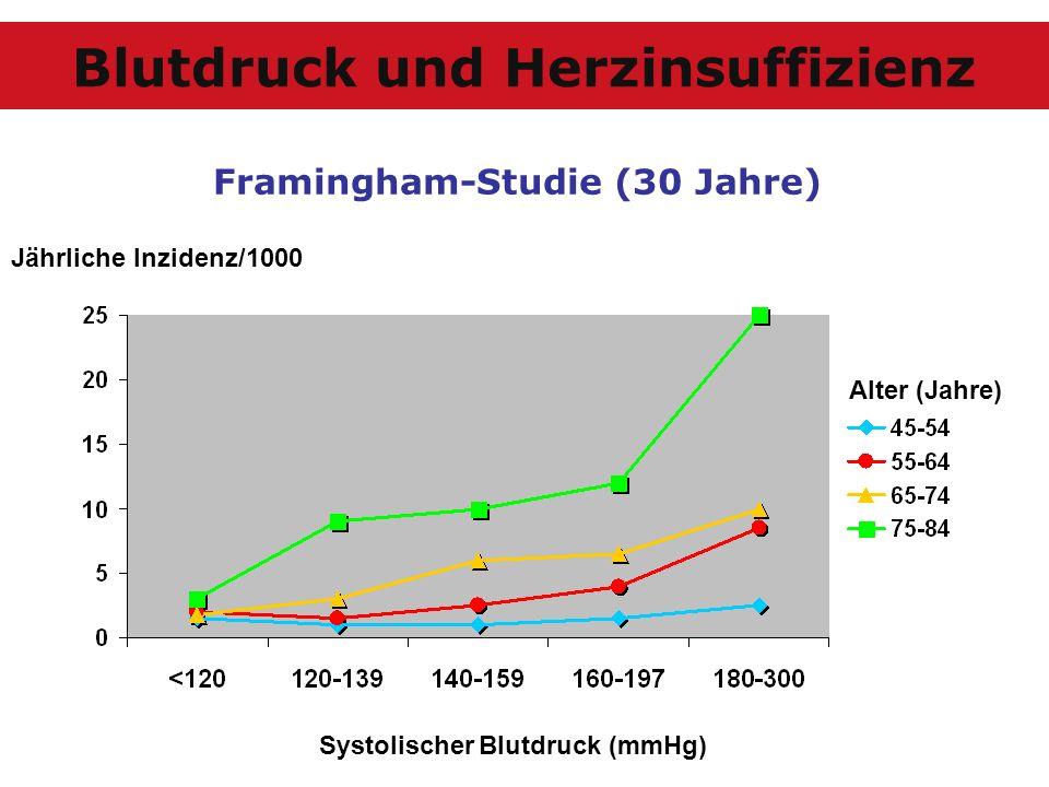 Jährliche Inzidenz/1000 Systolischer Blutdruck (mmHg) Framingham-Studie (30 Jahre) Alter (Jahre) Blutdruck und Herzinsuffizienz